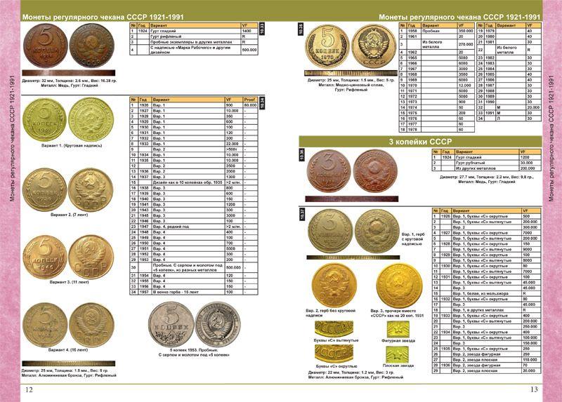 Погодовка монет ссср 1921 1991 олимпийские монеты купить в сбербанке цена